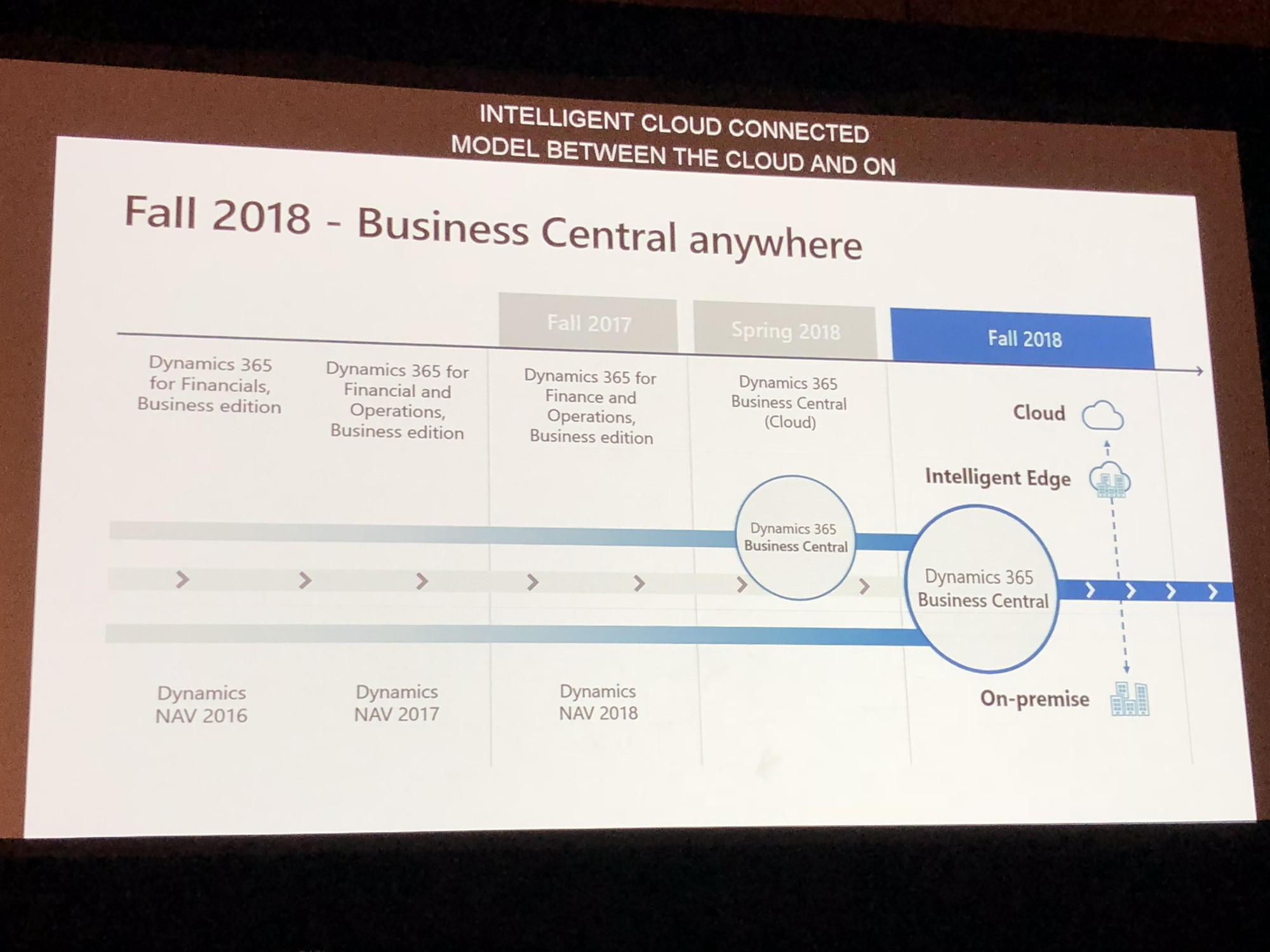 business central fall 2018 cloud