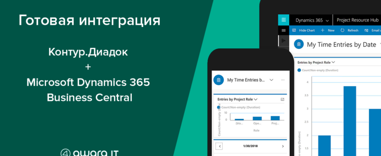 Microsoft Dynamics 365 BC integrated with the Russian document exchange provider Kontur.Diadoc