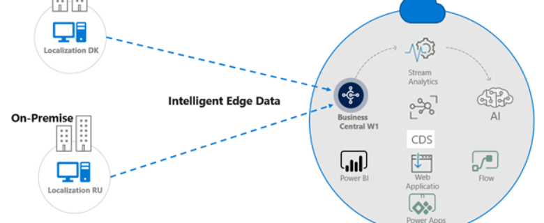 Using Intelligent Edge for architecting multi-national installations of Dynamics 365 Business Central with multiple different localisations